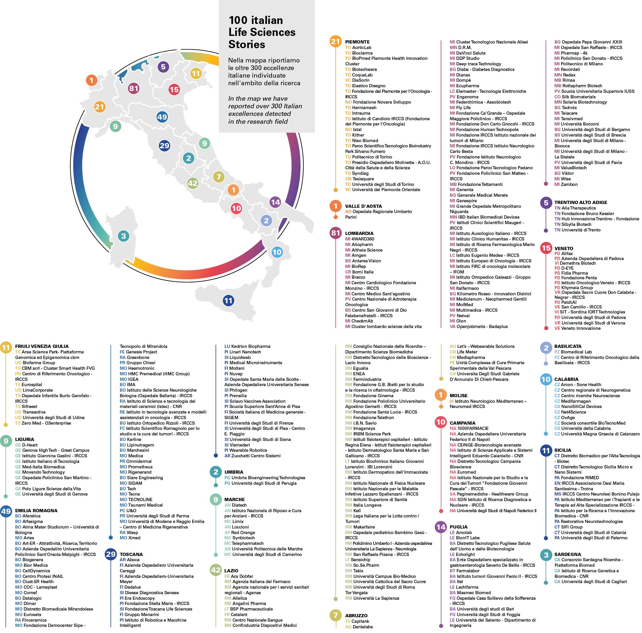 100 ITALIAN LIFE SCIENCES STORIES: la mappa delle storie della ricerca sulla Life Science