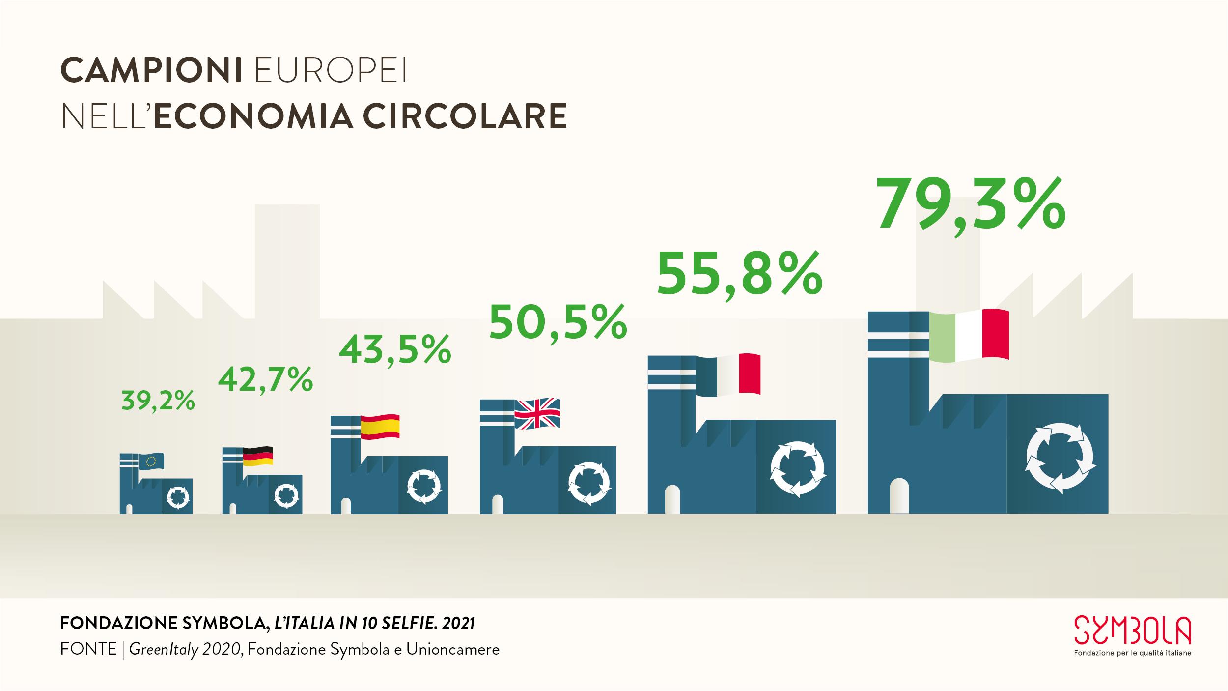 10 Selfie 2021: Campioni europei nell'economia circolare #1