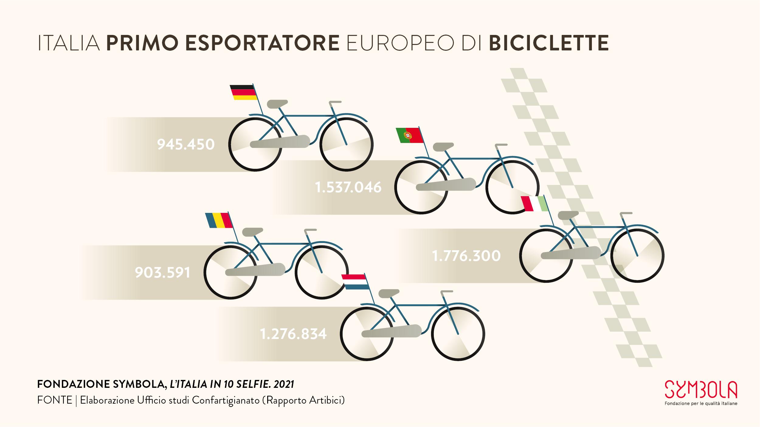 10 selfie 2021: Italia primo esportatore europeo di biciclette #10