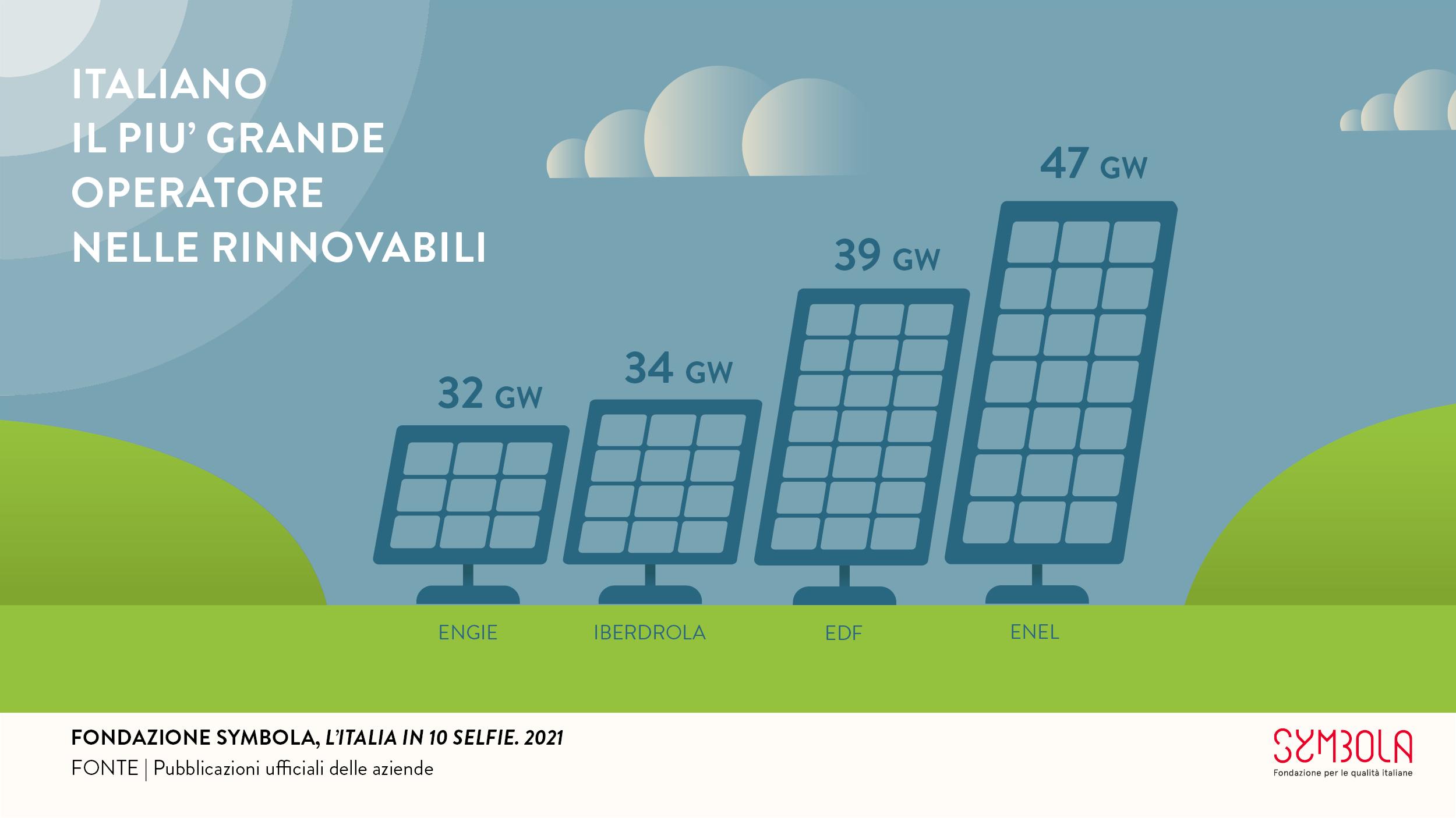 10 Selfie 2021: Italiano il più grande operatore nelle rinnovabili #2