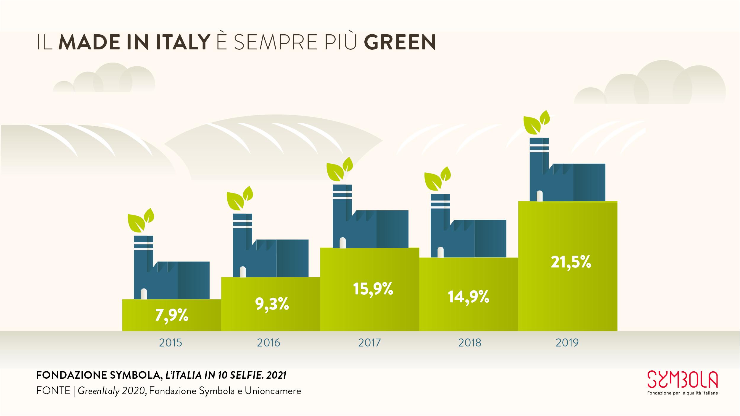 10 selfie 2021: Il made in Italy è sempre più green #3