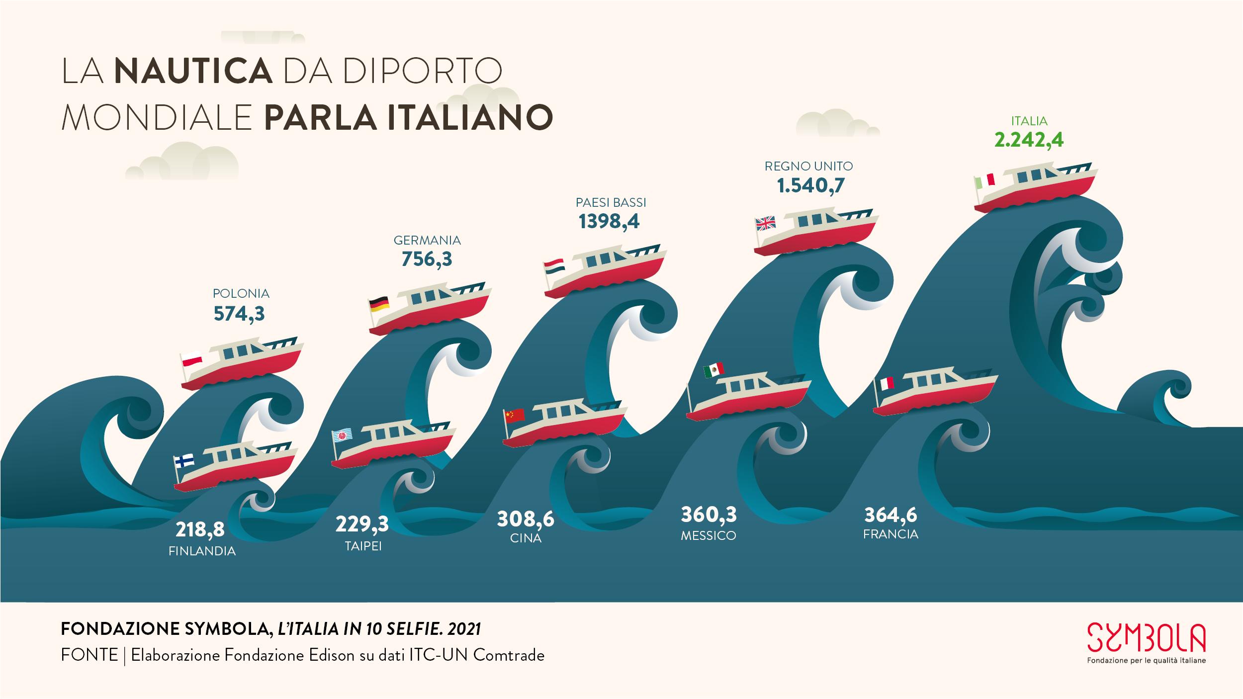 10 selfie 2021: La nautica da diporto mondiale parla italiano #6