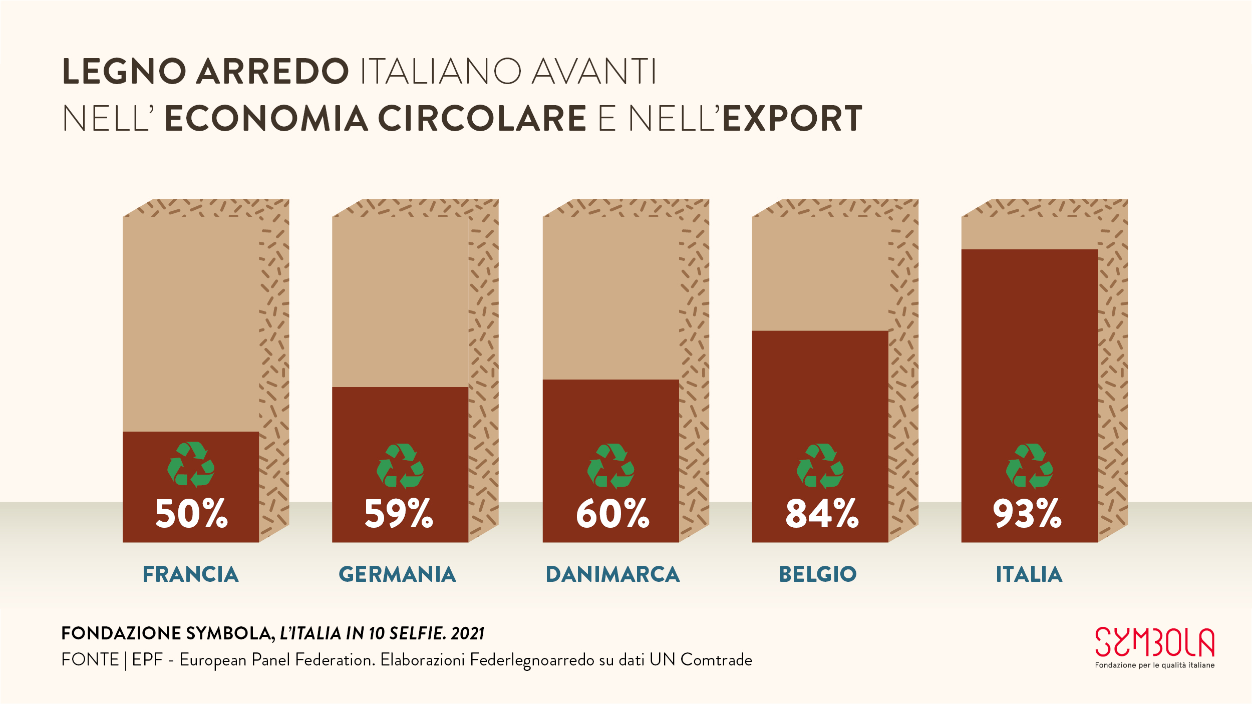 10 selfie 2021: Legno Arredo italiano avanti nell'economia circolare e nell'export #7