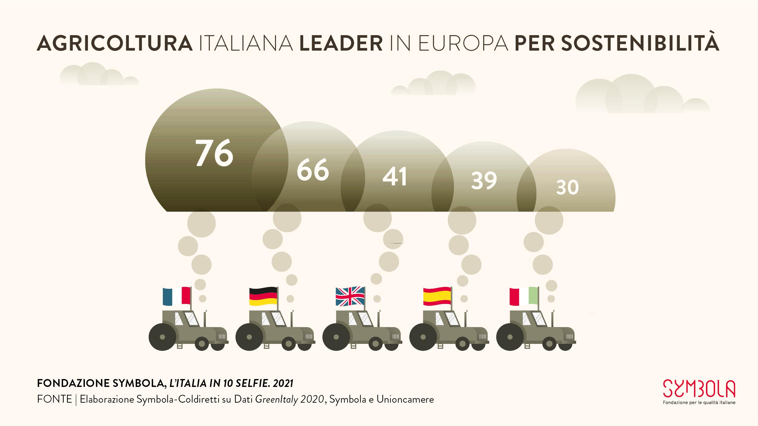 10 selfie 2021: Agricoltura italiana leader in Europa per sostenibilità #8