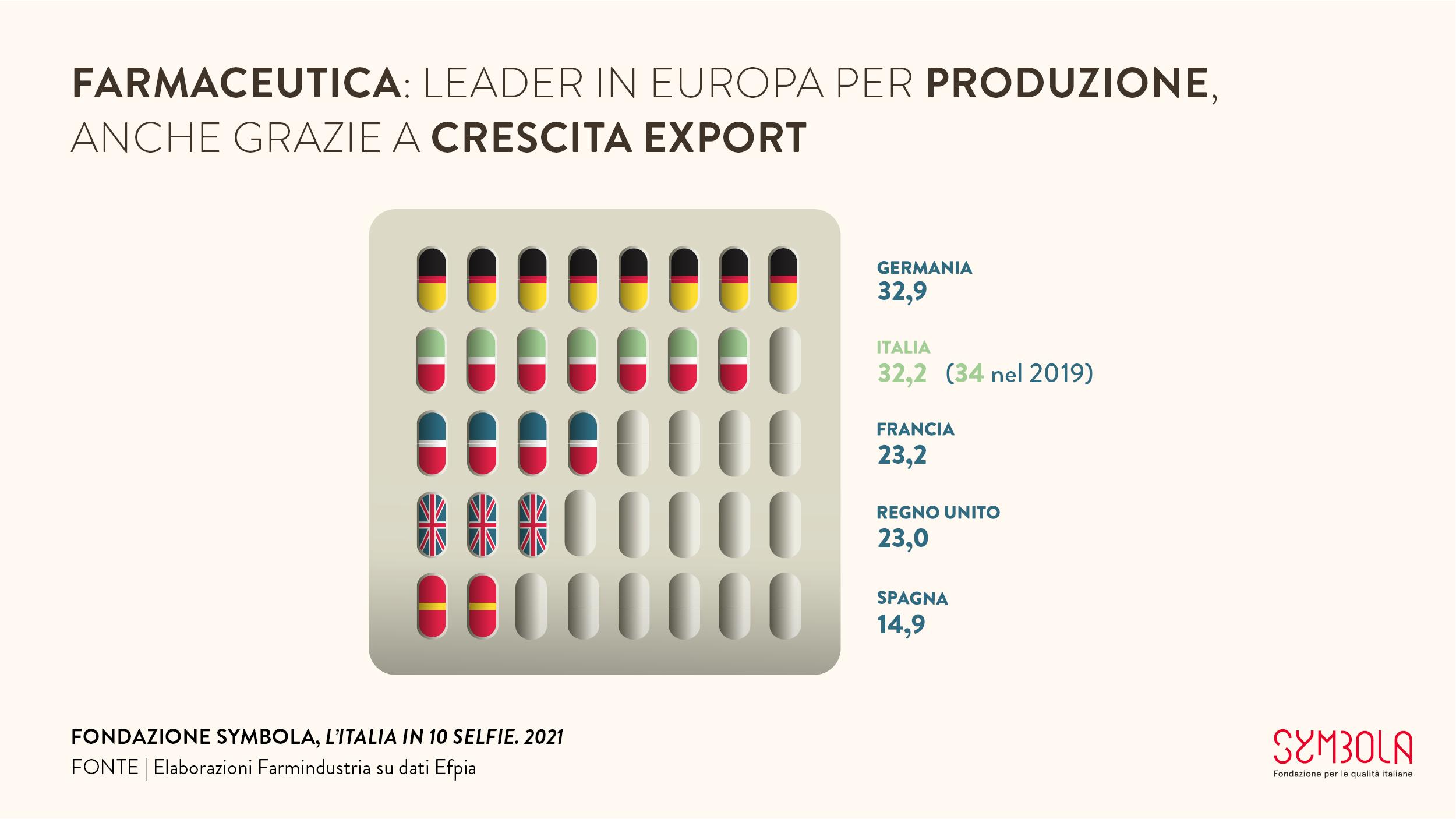 10 selfie 2021: Farmaceutica: leader in Europa per produzione, anche grazie a crescita export #9